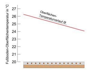 Diagramm - Mäanderförmige Verlegung - Isometrie - Kreilac - Fußbodenheizung