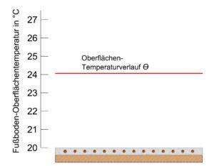 Diagramm - schneckenförmige Verlegung - Isometrie - Kreilac - Fußbodenheizung