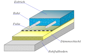Fußbodenaufbau Variante A - Kreilac Fußbodenheizung