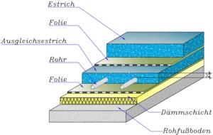 Fußbodenaufbau Variante C - Kreilac Fußbodenheizung
